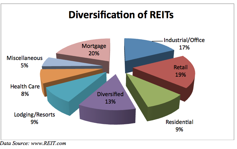 Real Estate Reit : What are real estate investment trusts all about and why